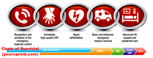 BLS-Certification-Palm-Springs-CA.png